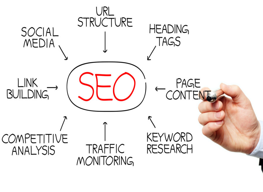 Search engine optimization – Does Your Site Actually Need Search engine optimization?
